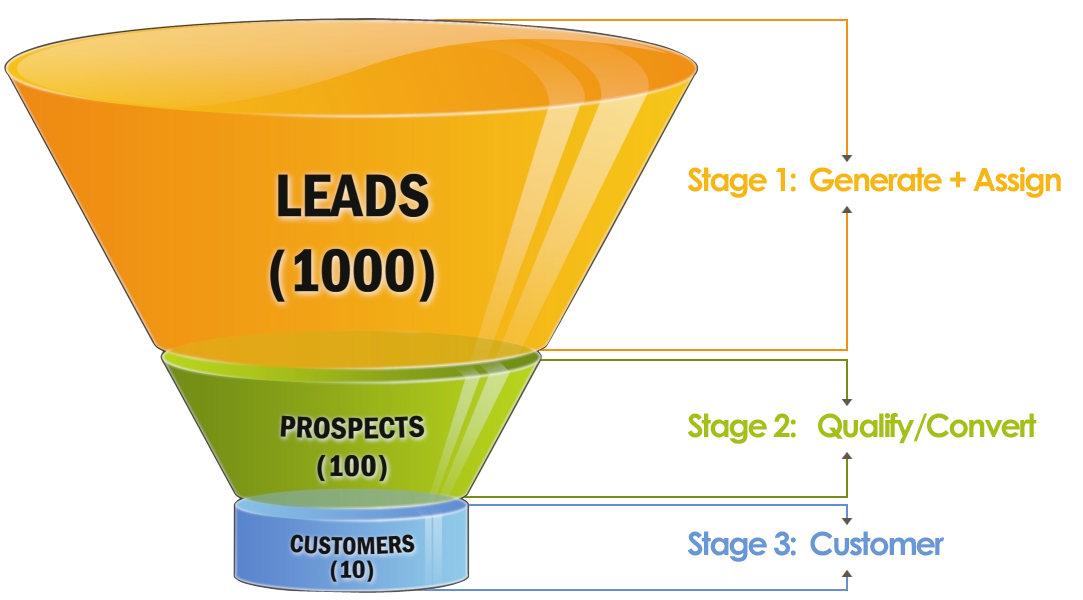 Sales funnel png. Identifying your business what