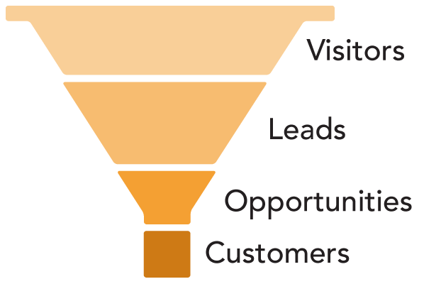 Sales funnel png. This is what your