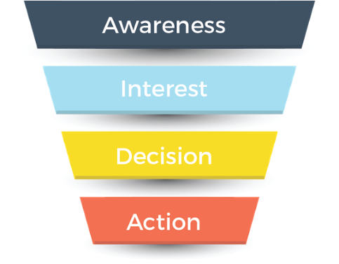Sales funnel png. The explained awareness is