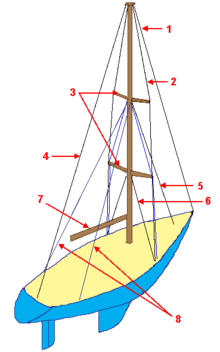 Schooner drawing lazy jack. Standing rigging wikipedia on