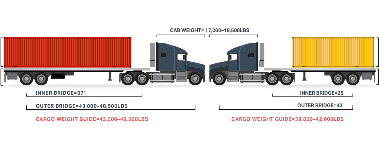 Semi drawing means transport. Cargo weight guide gulf