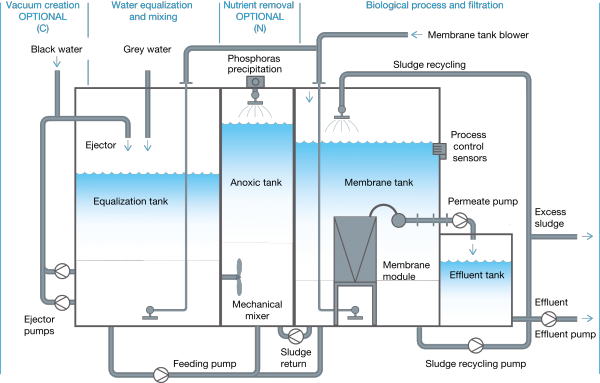 Sewer drawing sewerage system. Evac mbr proven technology