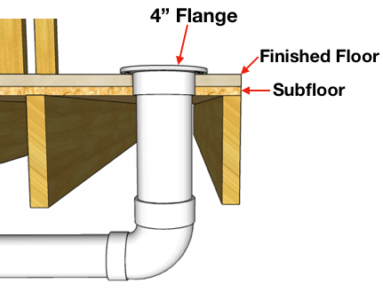 Sewer drawing water closet. How to vent plumb