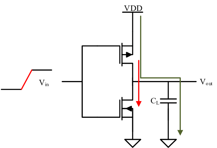 Short circuit png. Dynamic and power dissipation