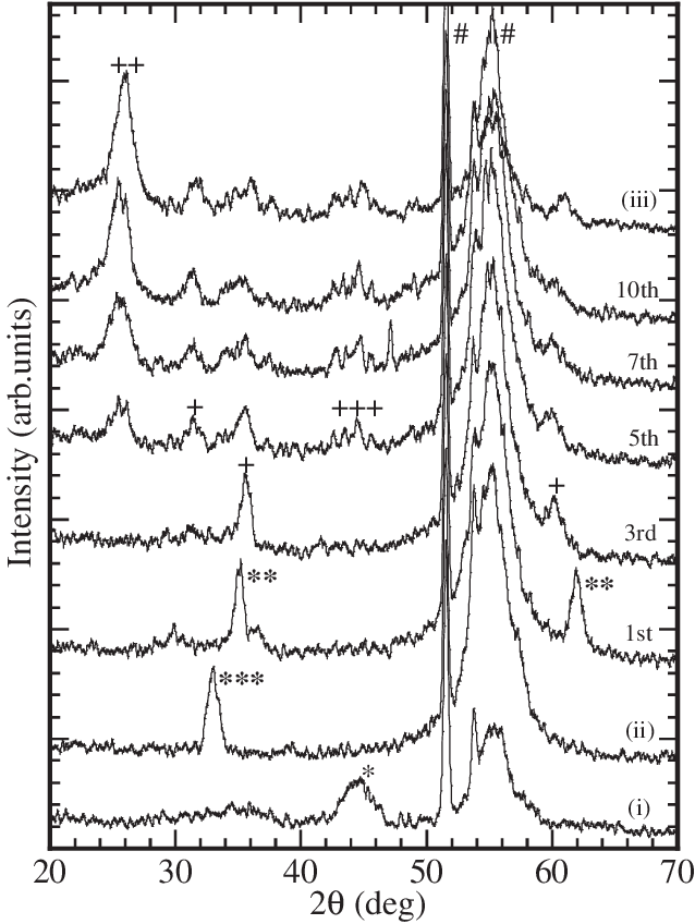 Show drawing before. Change of xrd spectra