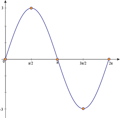 Sin graph png. Graphing sine at a