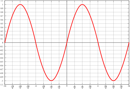 Sin graph png. File svg wikimedia commons