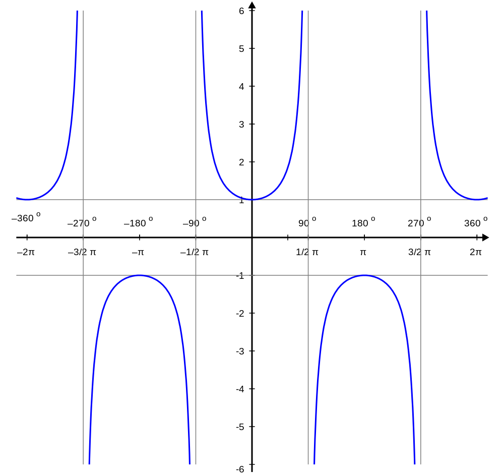 Sin graph png. Cosecant and secant graphs