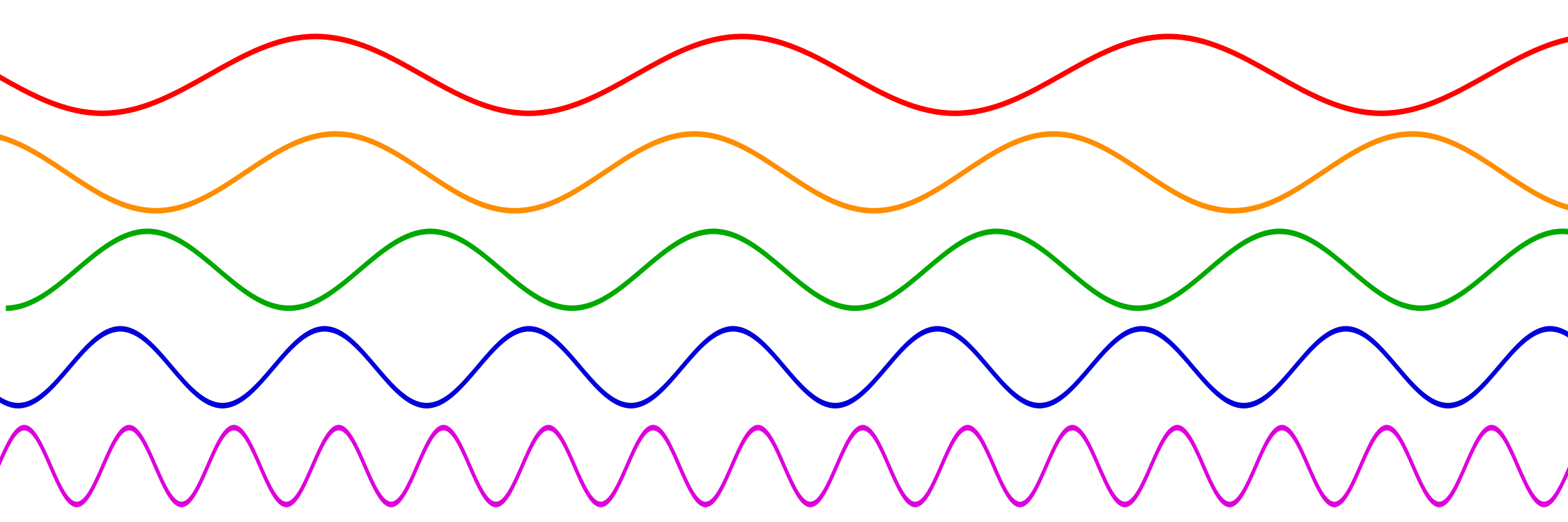 Sine wave png. File waves different frequencies