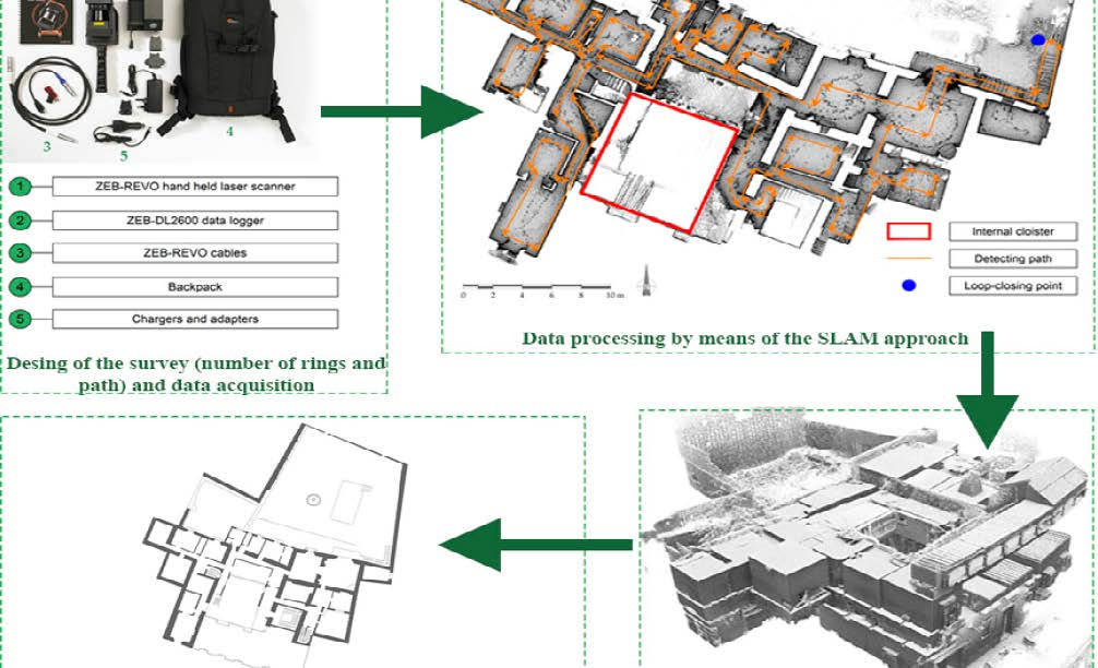 Site drawing abstract. Remote sensing free full