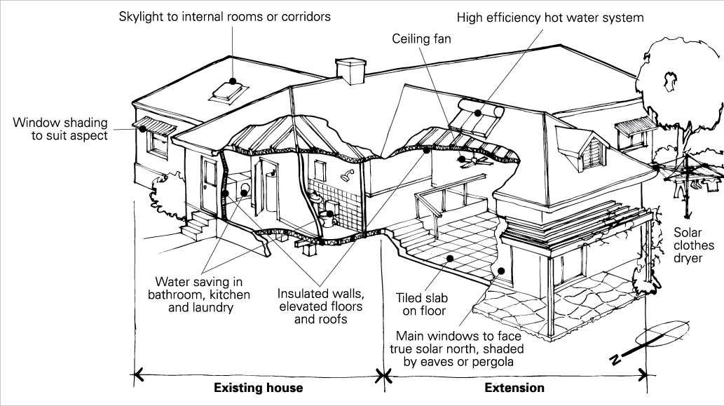 Site drawing cross section. Planning home improvements yourhome