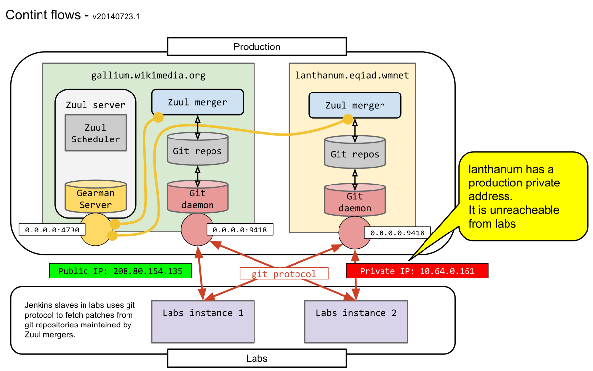 Svg reference protocol. Continuous integration zuul mediawiki