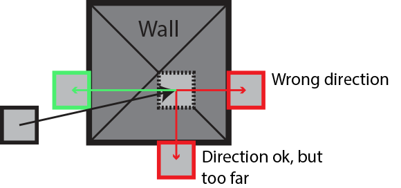 Sliding vector collision. Aabb resolution phase i
