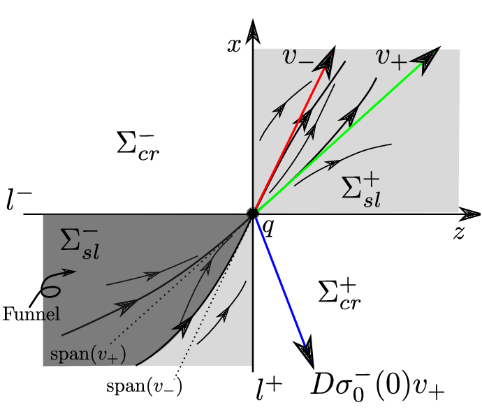 Sliding vector definition. The flow within sl
