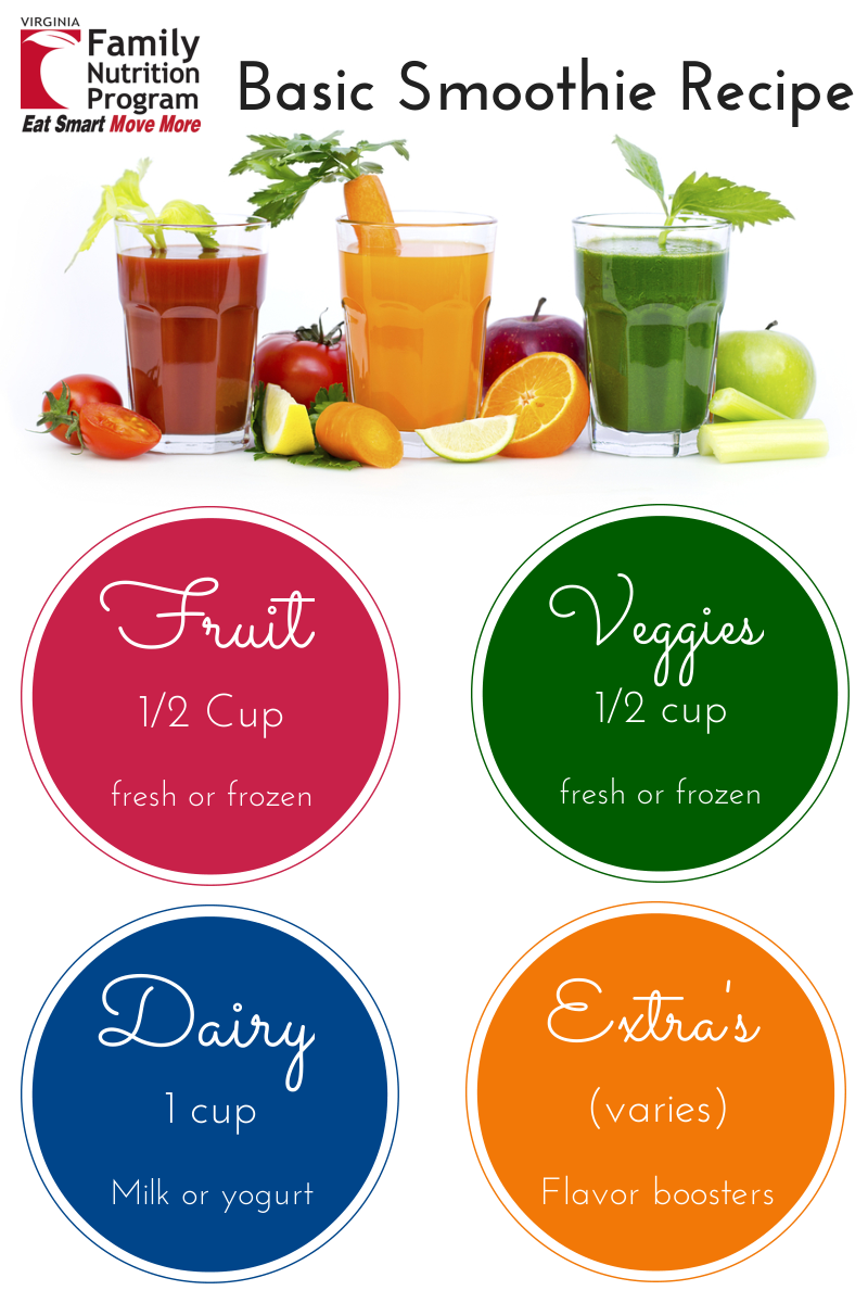 Smoothie clipart recipe. All about smoothies eat