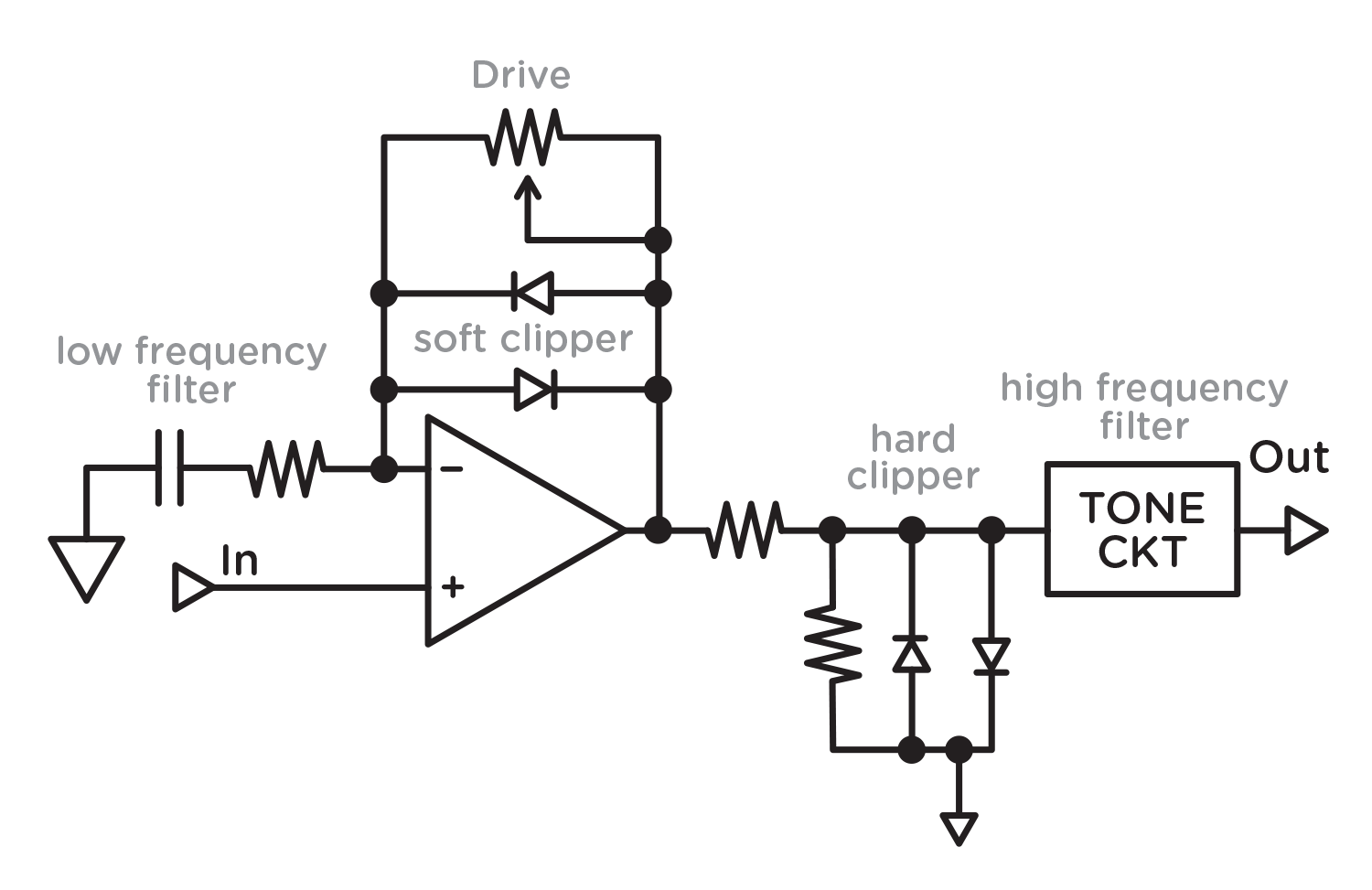 Soft clip diode. Single stage and multistage
