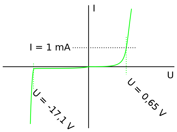 Soft clip zener diode. Wikiwand currentvoltage characteristic of