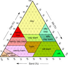 Earth soil texture clay png. Loam revolvy