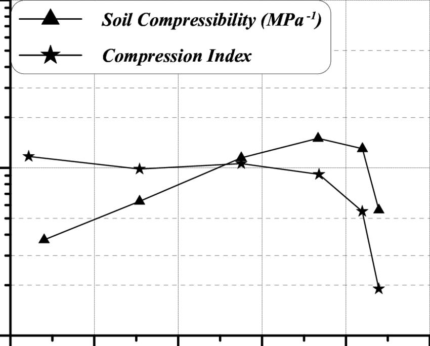 Soil load png. Compressibility in mpa and