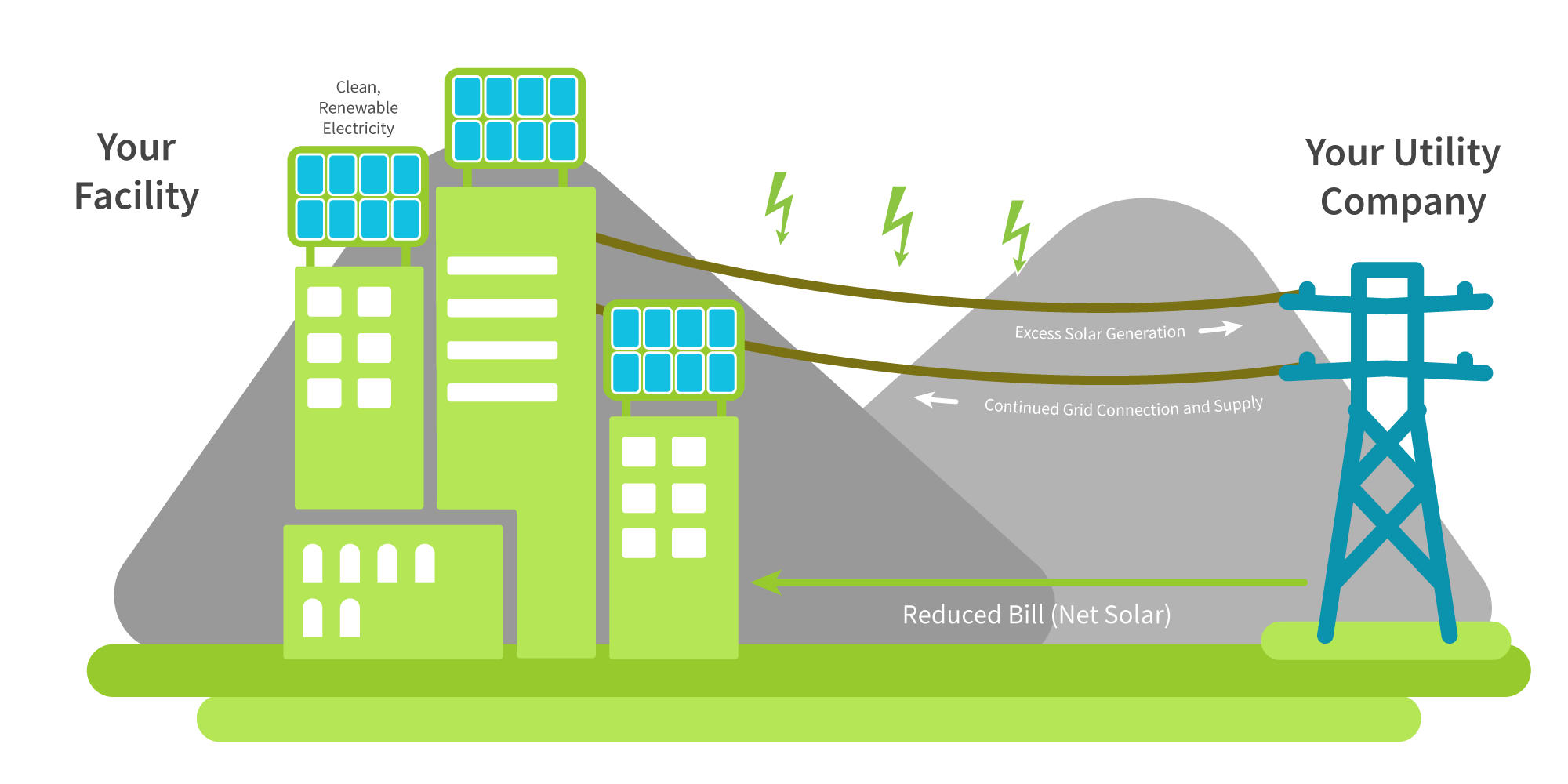 Solar clipart rooftop solar. Positive future potential industrial