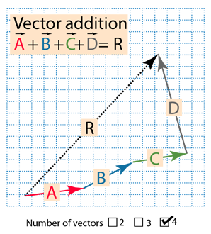 Vector quanity component form. Basic operations addition involves