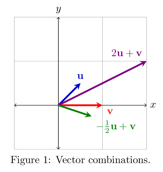 Vector means linear combination. Algebra part combinations and