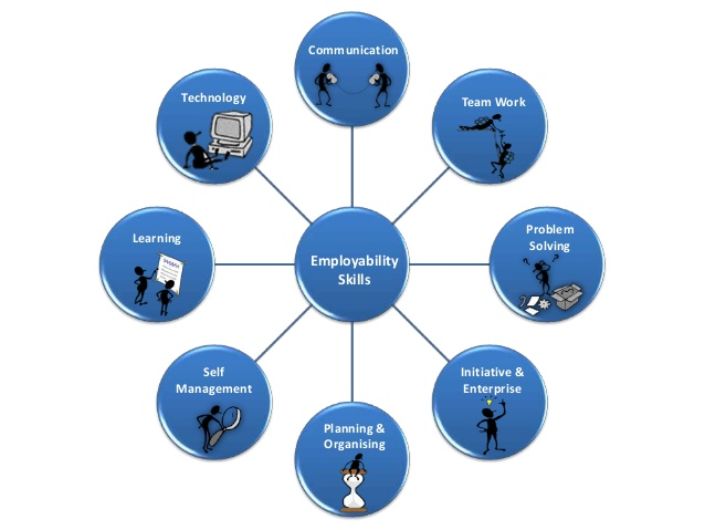 Studies clipart personal management. Employability skills facets and