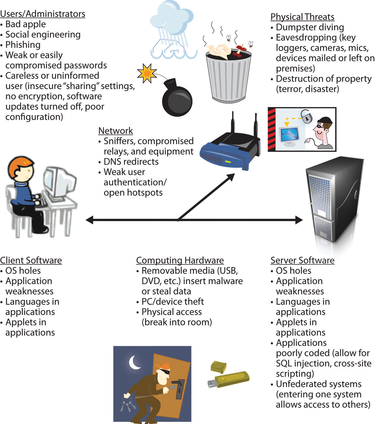 Source clipart information technology department. Zara system management essay