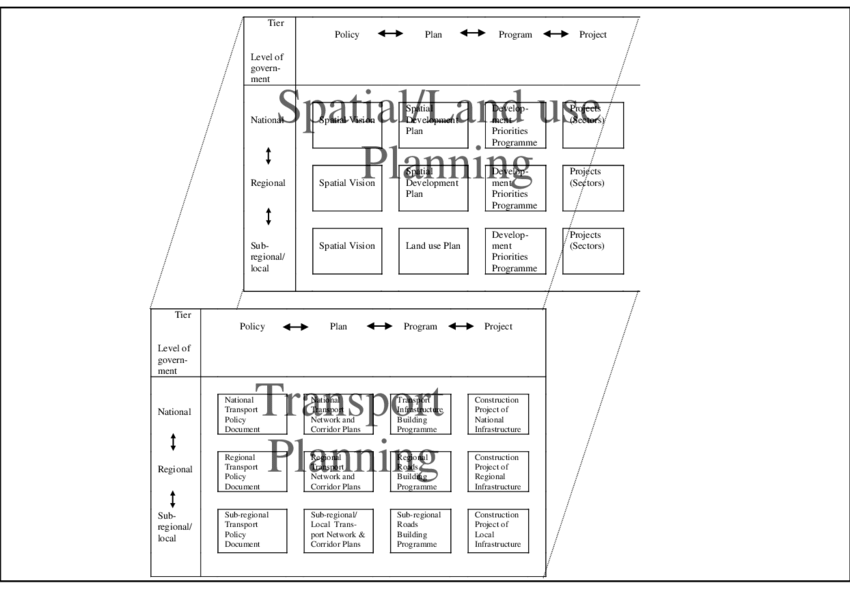 Spatial drawing design development. Pppp and ea tiering