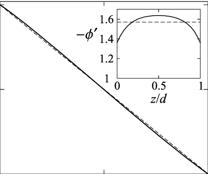 Spatial drawing structural. Dependence of the tilt