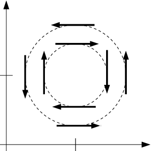 Spin vector circle. Sketch of constant energy