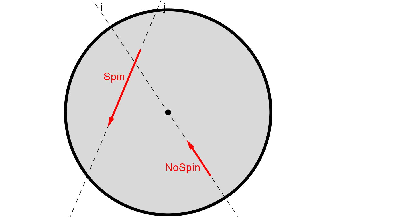 Spin vector circular. Newtonian mechanics why does