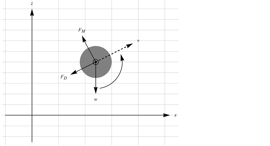 Spin vector white circle. Impact of the drag