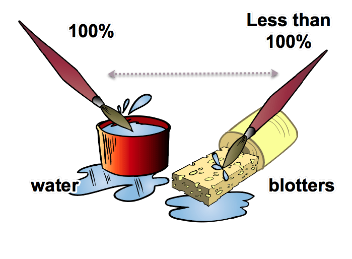 Sponge clipart saturated. Controlling water and pigment