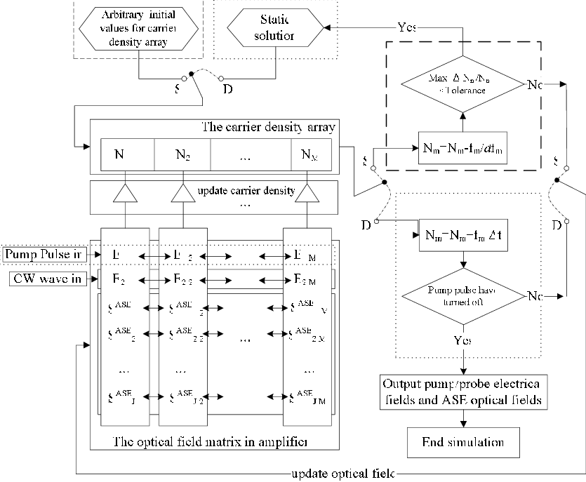 Static drawing dynamic. The flowchart of algorithm