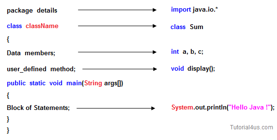 Static drawing programming. Structure of java program