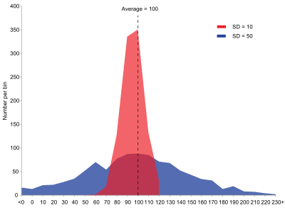 Statistics vector graphical. Statistical dispersion wikipedia