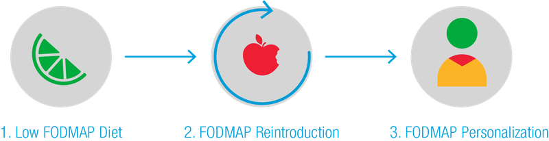 Steps vector three. Starting the low fodmap