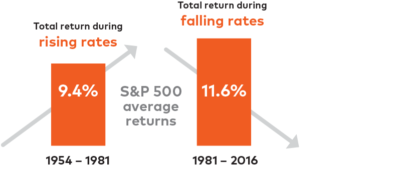 Stock rising png. Facts about returns