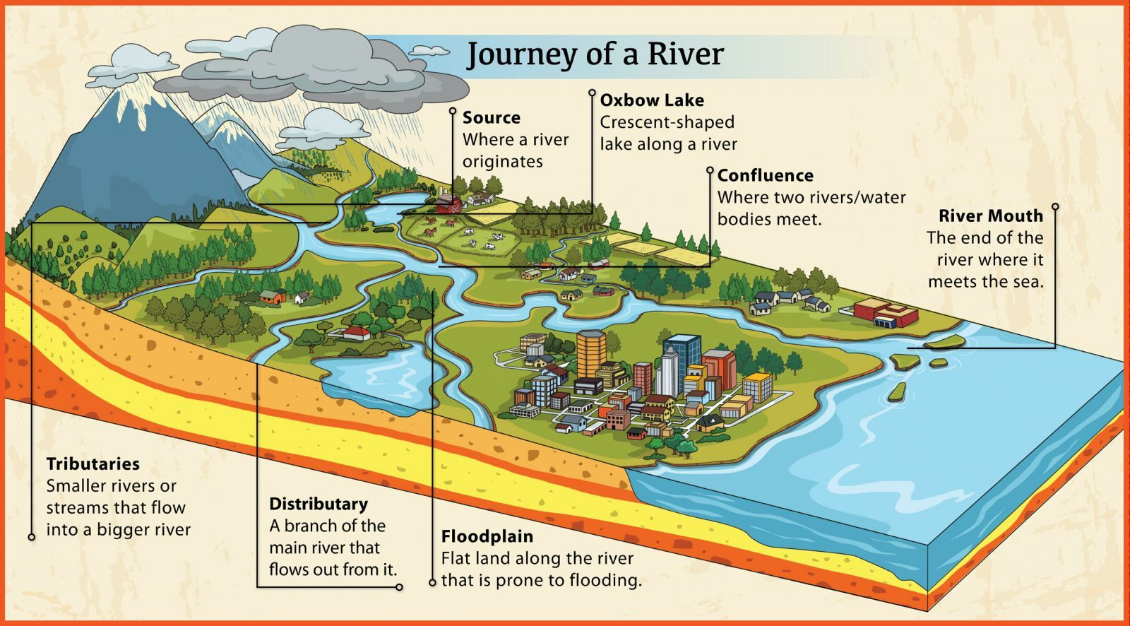 Stream clipart river mouth. Geography longest rivers in