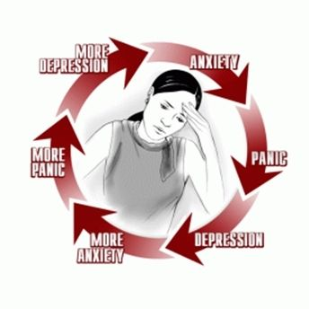 Stress clipart generalized anxiety disorder. Cycle ipc pinterest