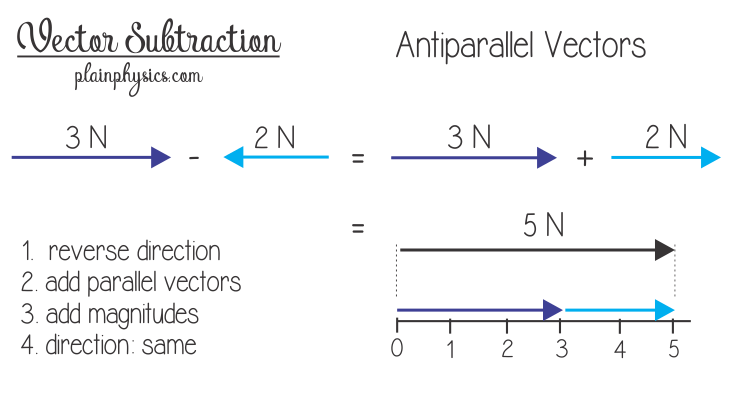 Subtract vector two vectors. Subtracting that are antiparallel