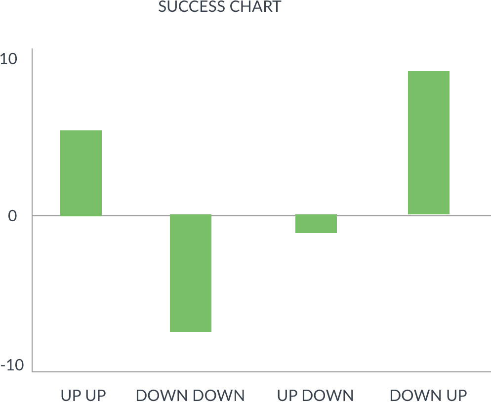 Success green graph png. Building chart where single