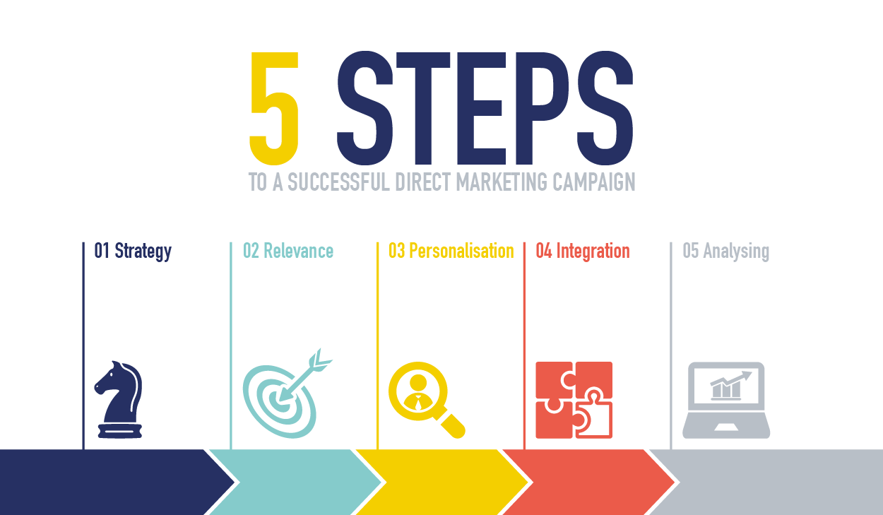 Success transparent campaign. Steps to creating
