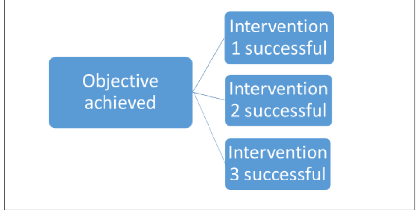 Success transparent objective. Achieving your objectives is