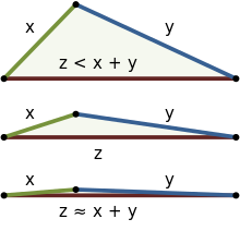 Inequality wikipedia three examples. Parallelogram vector triangle rule graphic royalty free