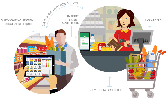 Groceries vector checkout supermarket. Software one stop pos