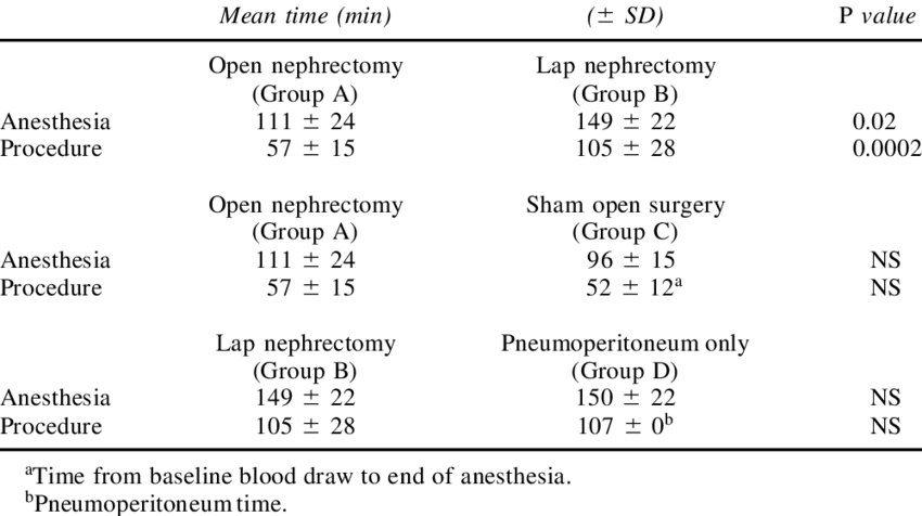 Surgery drawing anesthesiologist. Anesthesia and procedure times