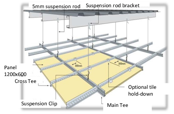 Suspension clip ceiling. Typical configuration based on
