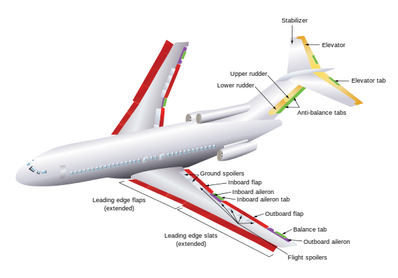 Svg airlines boeing. File flight control surfaces